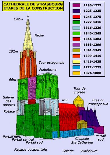Catedrala din Strasbourg, plan